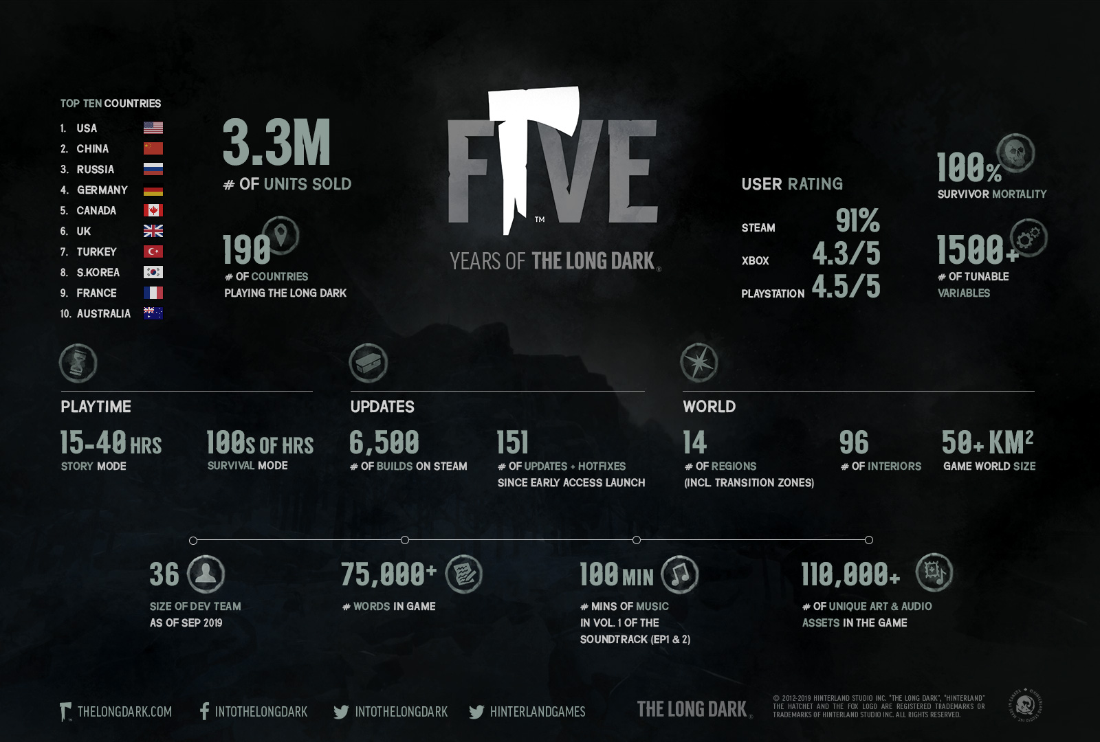 The Long Dark 5 Year Infographic